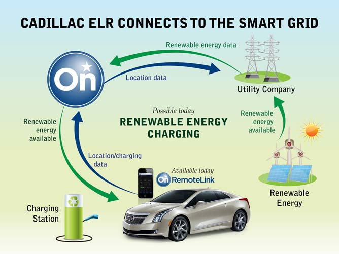 Smart Grid Cadillac ELR