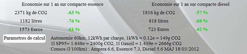 Calculateur Amperiste.fr au 18 mars 2012