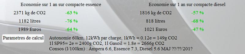 Calculateur Amperiste.fr avec un litre de super 2 euros