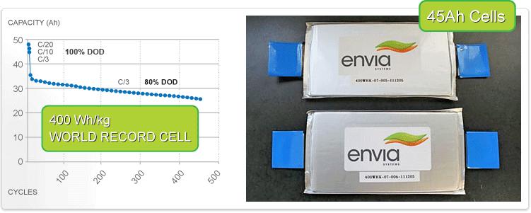 Batterie Envia