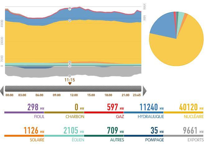 Mix énergétique France du 29 juin 2013