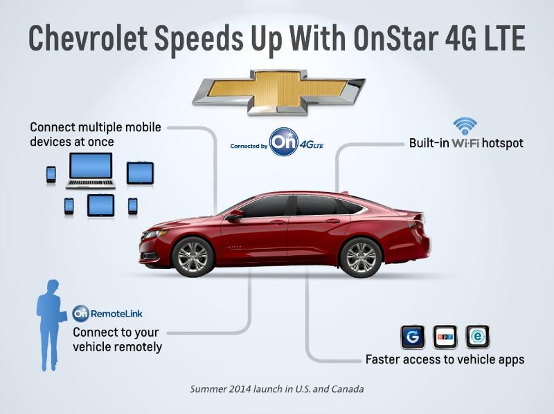 OnStar 4G LTE