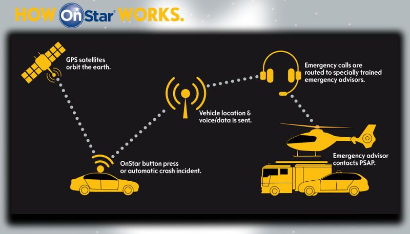 OnStar sécurité collision