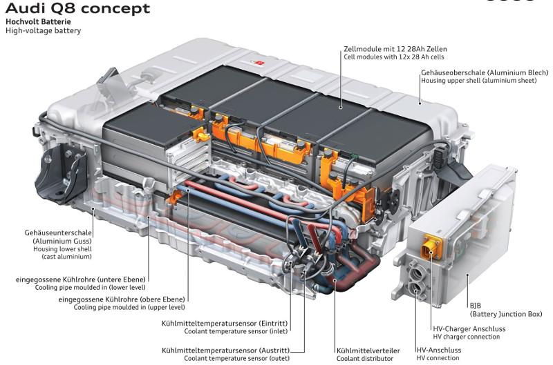 Batterie Audi Q8