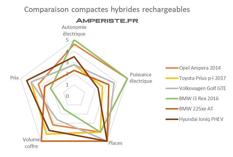 Comparaison hybrides rechargeables sous 40000 euros