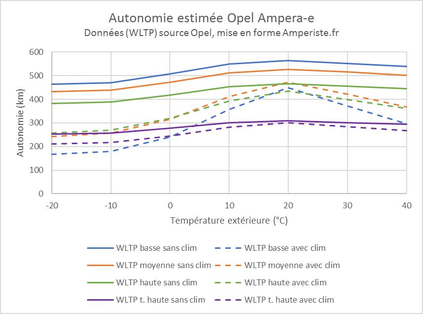 Autonomie Opel Ampera-e