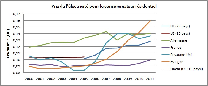 Augmentation du prix de l 39 lectricit en france un coup for Prix de l electricite