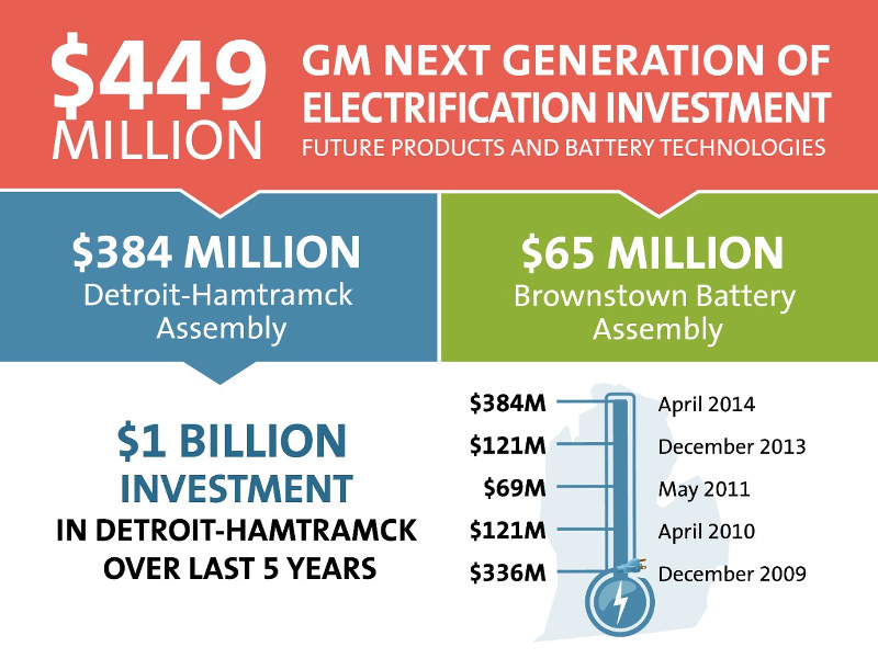 Investissements General Motors Volt 2