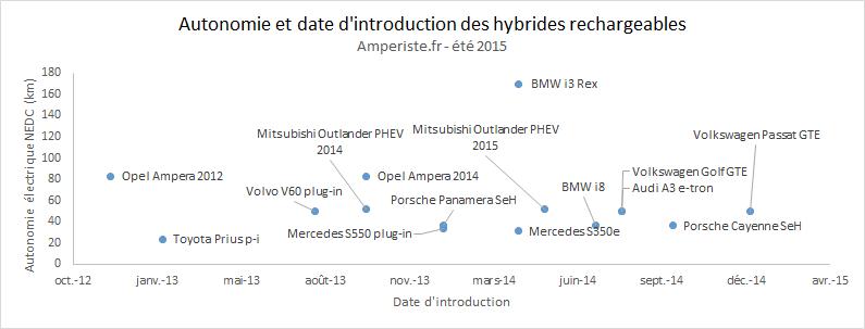 Autonomie et date d'introduction des hybrides rechargeables