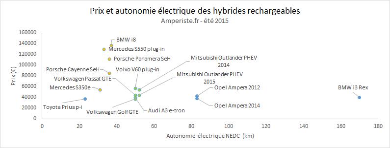 Prix et autonomie électrique des hybrides rechargeables