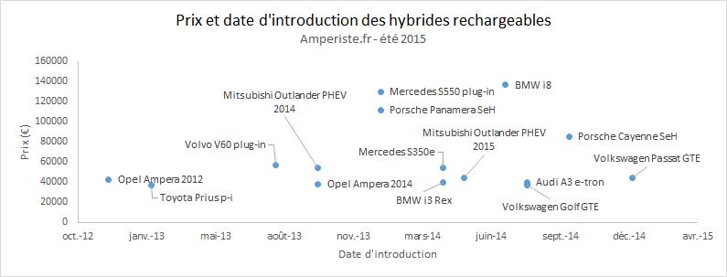 Prix et date d'introduction des hybrides rechargeables