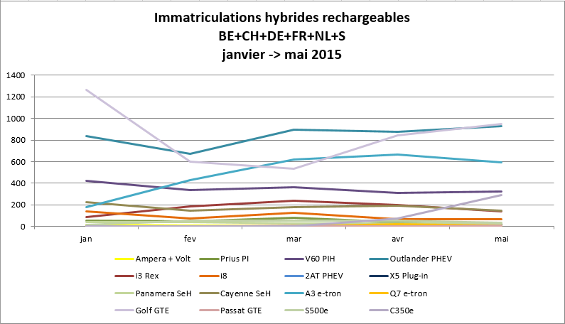 Immatriculationn hybrides rechargeables Europe mai 2015