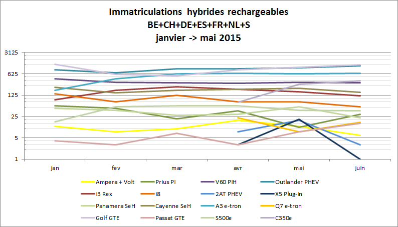 Immatriculationn hybrides rechargeables Europe juin 2015