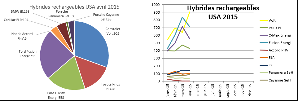 Immatriculations hybrides rechargeables USA avril 2015