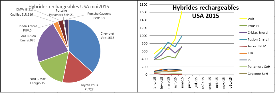 Immatriculations hybrides rechargeables USA mai 2015