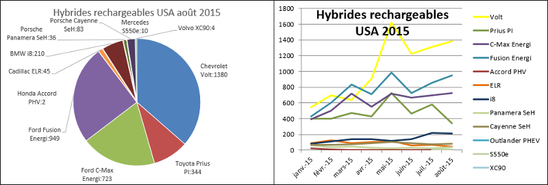 Immatriculations hybrides rechargeables USA juillet août 2015