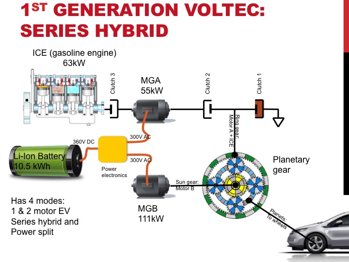 Toyota Prius Second Generation Xw20 2004 2007 Fuse Box Diagram besides Discussion T17860 ds560591 in addition 431758 Gen 5 2005 Grey Ghost Build Thread 3 furthermore Watch likewise Electric Cars. on toyota hybrid system schematic