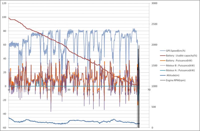 Enregistrement de données Torque