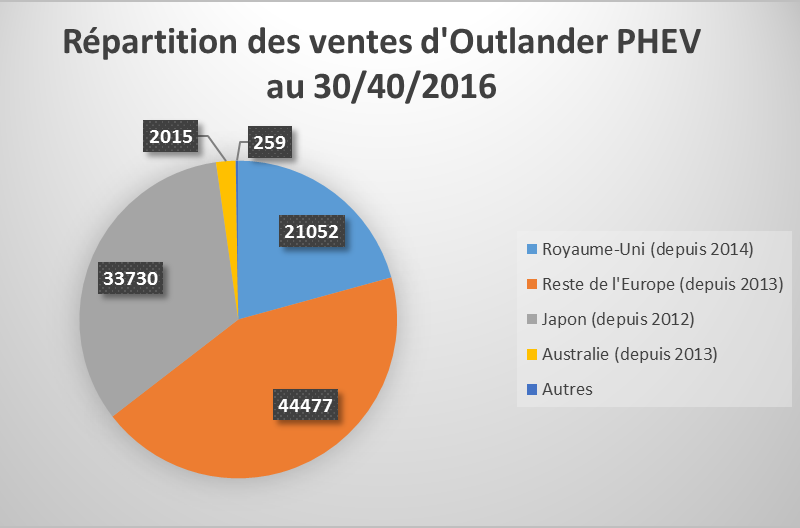 Répartition ventes Mitsubishi Outlander PHEV