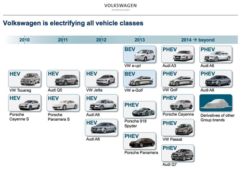 Futurs modèles Volkswagen rechargeables