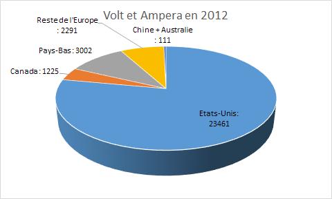 Livraison d'une Opel Ampera