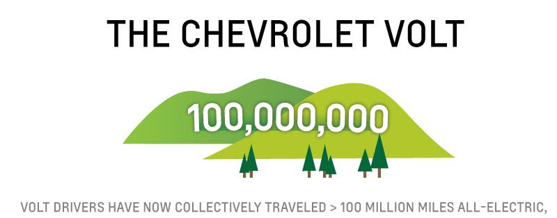 Chevrolet Volt 100 millions de miles électriques