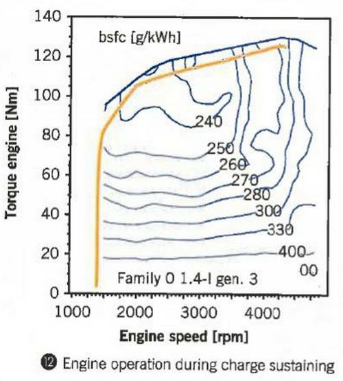 BSFC Opel Ampera Chevrolet Volt