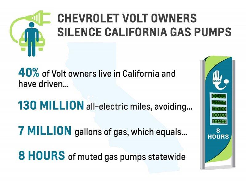 Economie d'essence des Chevrolet Volt en Californie