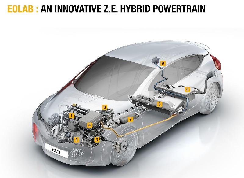 Renault Eolab ZE hybrid
